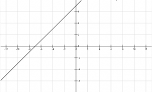 Función lineal 5