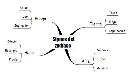 Mapa mental 5