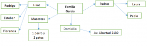 Mapa conceptual de una familia