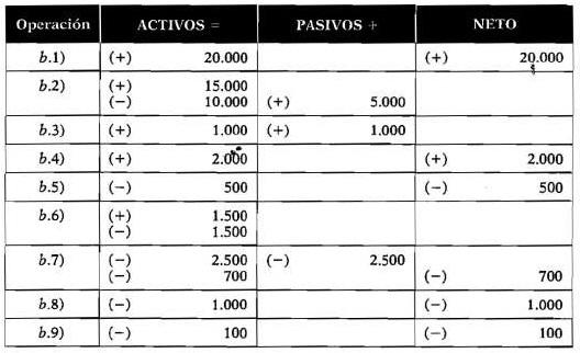 Ejemplo de contabilidad 6