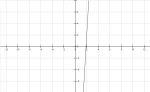 Función lineal 9
