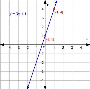 Ecuacion lineal 2
