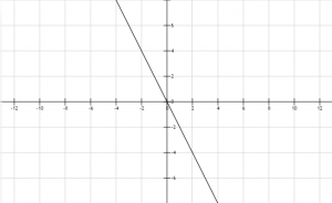 Función lineal 7