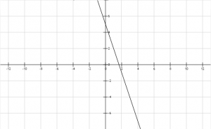 Función lineal 8