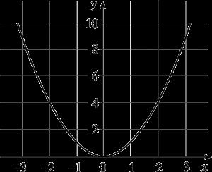 Función y = x2