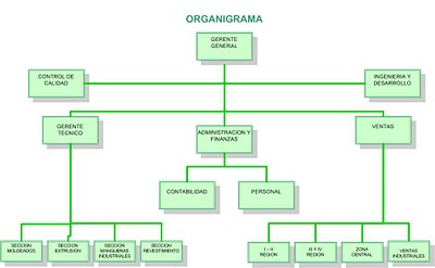 macroadministrativo