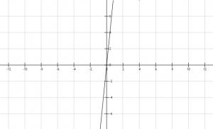 Función lineal 3