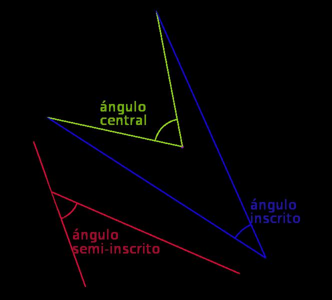angulos semiinscrito