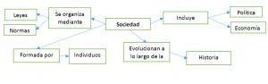 Mapa semántico de la vida social