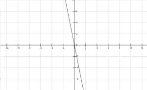 Función lineal 14