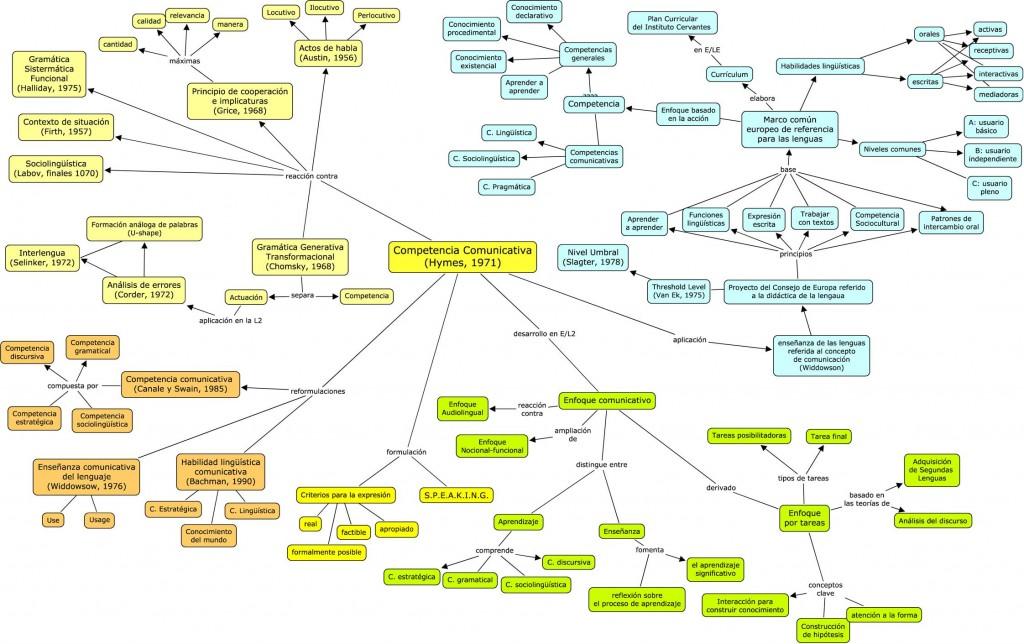 Mapa mental 6