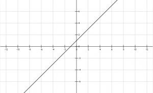 Función lineal 4