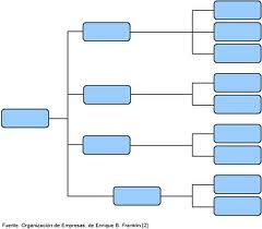 organigrama horizontal