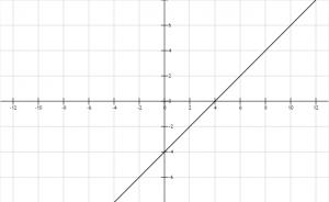 Función lineal 6