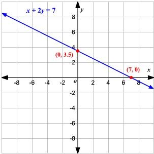Ecuación lineal 1